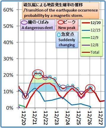 磁気嵐解析1053b17