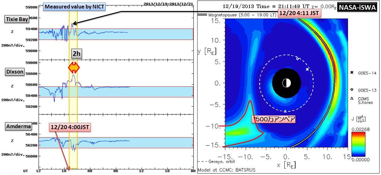 磁気嵐解析1053a17