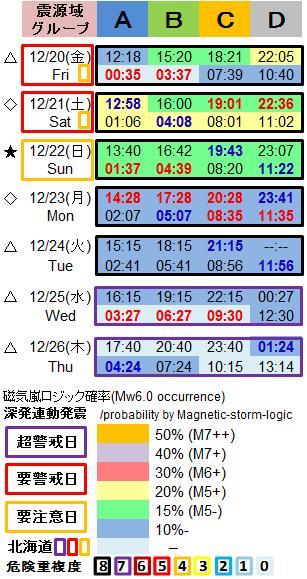 磁気嵐解析1053sa