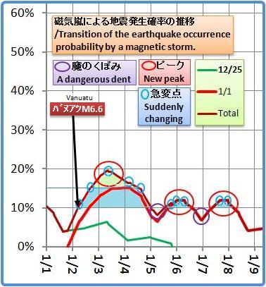 磁気嵐解析1053b19a