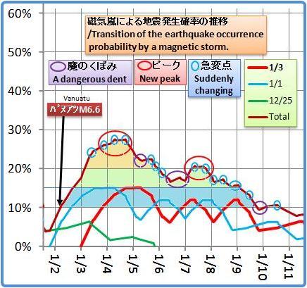 磁気嵐解析1053b20