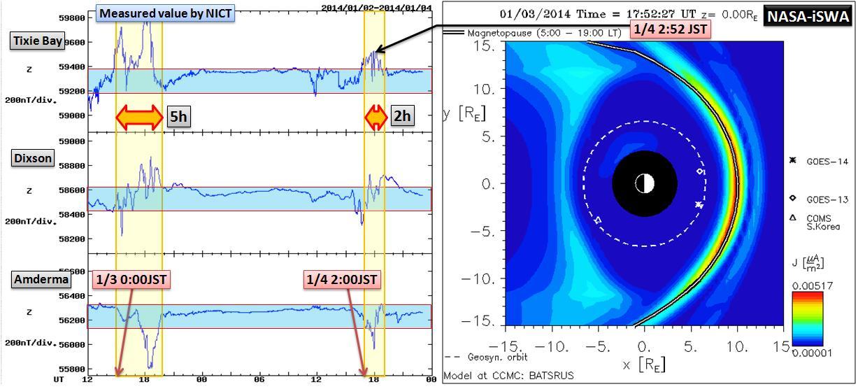 磁気嵐解析1053a21