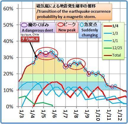 磁気嵐解析1053b21a