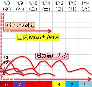 震度の予測433n22n1