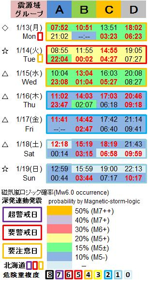 磁気嵐解析1053w2
