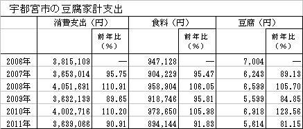 豆腐201207