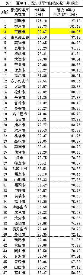 豆腐201307_1