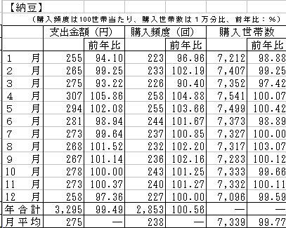 納豆の家計支出金額