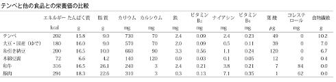 テンペと他の食品との栄養価の比較