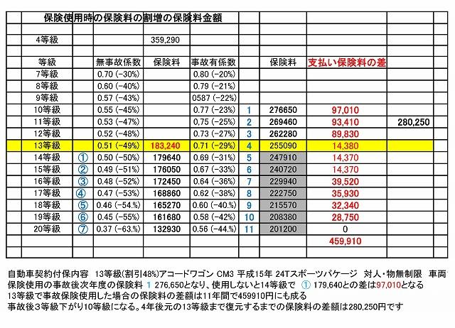 保険料の割増の保険料金額