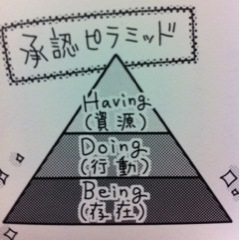 承認ピラミッド