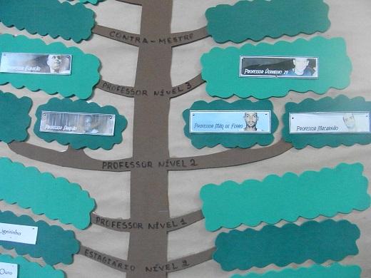 Regional の Tempo の 木