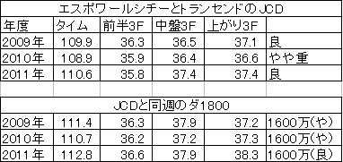 JCD2011