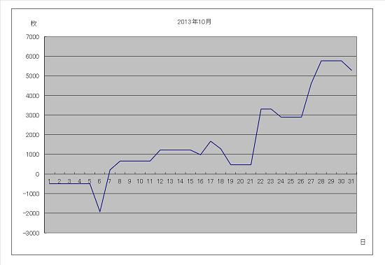 2013年10月グラフ