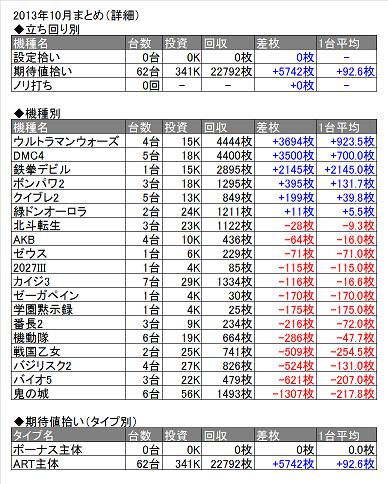 2013年10月表