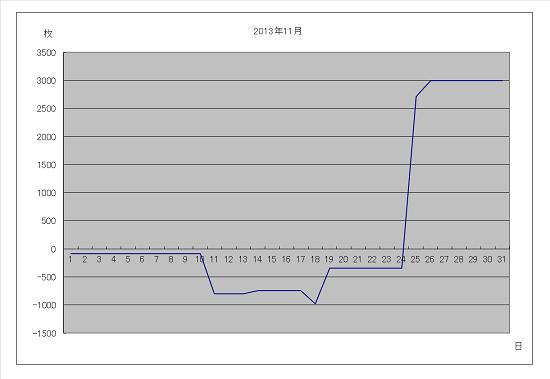 2013年11月グラフ