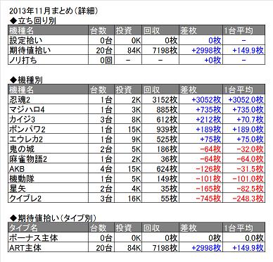 2013年11月表