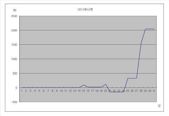 2013年12月グラフ