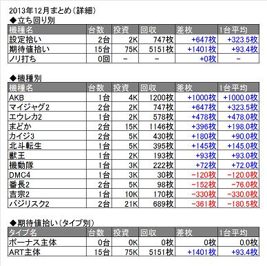 2013年12月表