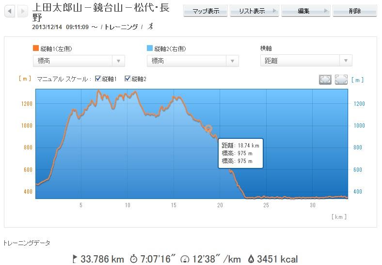 20131214上田-太郎山-鏡台山ー松代ー長野_標高