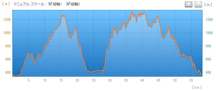 20140104千曲坂城ウィンタートレイルラン50k標高差