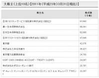 東電大株主(20110331)
