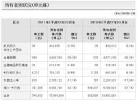 東電株主割合(20110331)