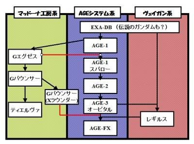AGE技術系統