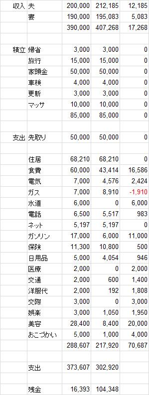 2014年度1月家計簿 No.2。
