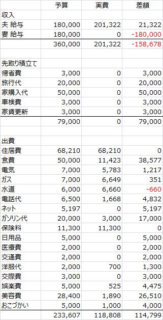 2013年度12月家計簿 No.1