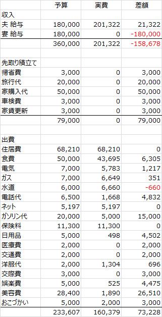 2013年度12月家計簿 No.2