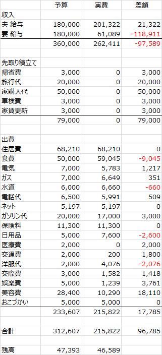 2013年度12月家計簿 まとめ。