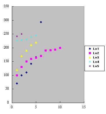 武器倍率グラフ