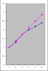 放射グラフ