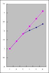拡散グラフ