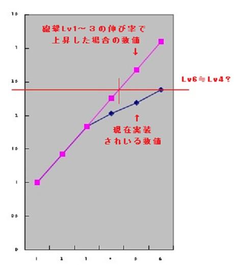 拡散グラフ2