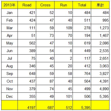 2013F走行実績(数値)