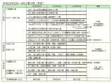 2月~4月工事工程予定表