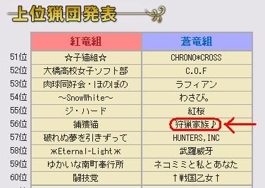 第32回狩人祭上位猟団