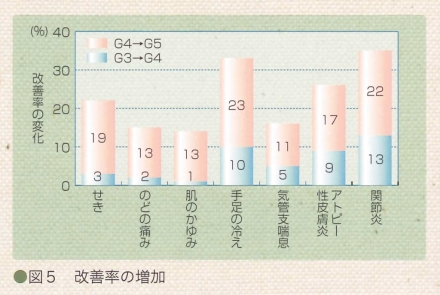 improvement_rate_fig5.jpg