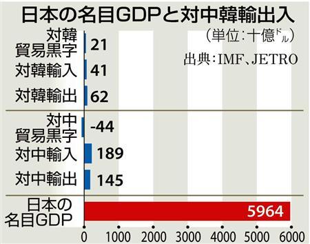 日本の名目GDPと対中韓輸出
