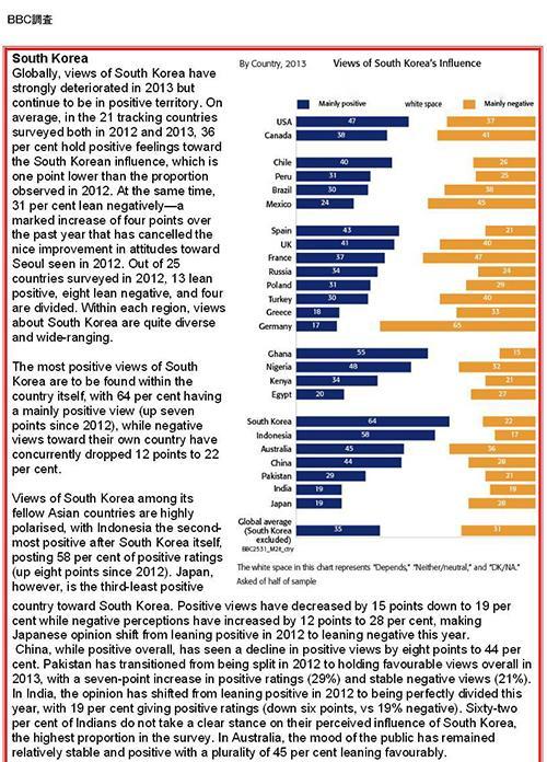 【英BBC調査】一番韓国を嫌ってる国は日本ではなくドイツだった 日本は意外にも13位
