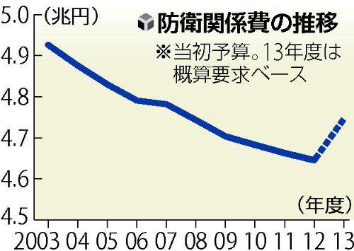 日本の防衛関係費の推移