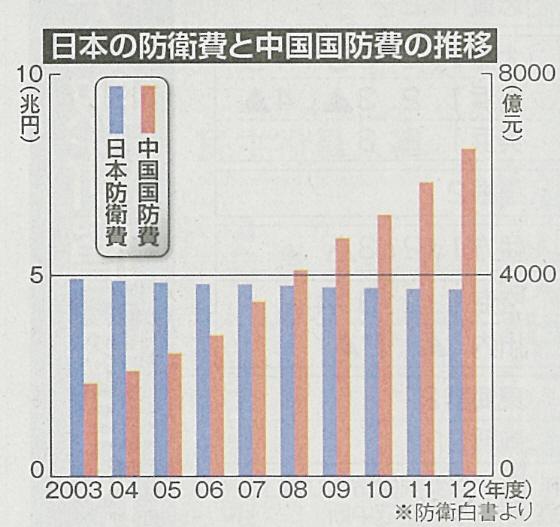 日本の防衛費と中国国防費の推移