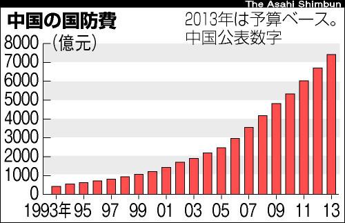 支那(中国)の国防費の推移