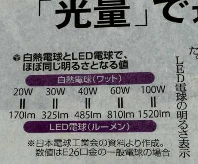 08LED電球選択表
