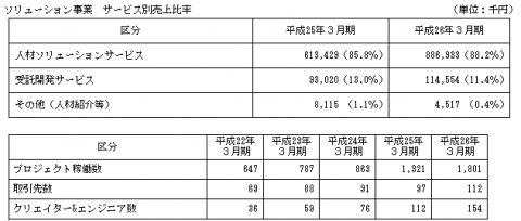 エクストリーム(6033)IPO上場と評判