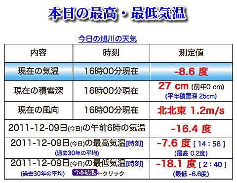 20111209asahikawa_kion.jpg