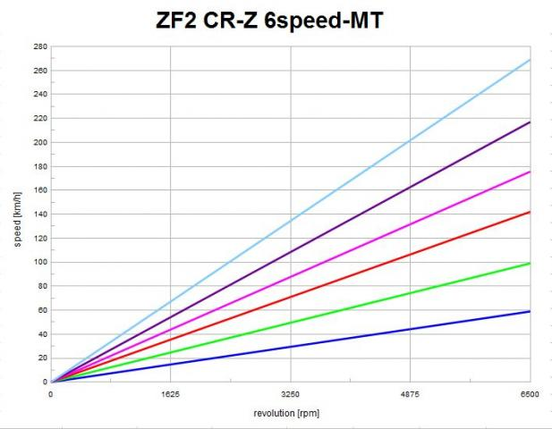 ZF2 6MT