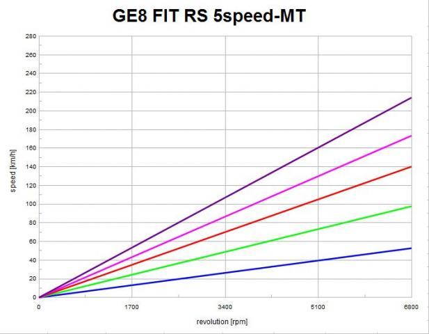 GE8 5MT